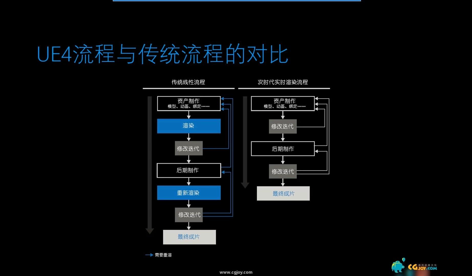 《虚幻引擎CG制作技术》——虚幻引擎的优势及界面介绍.mp4_20200102_231217.345.jpg