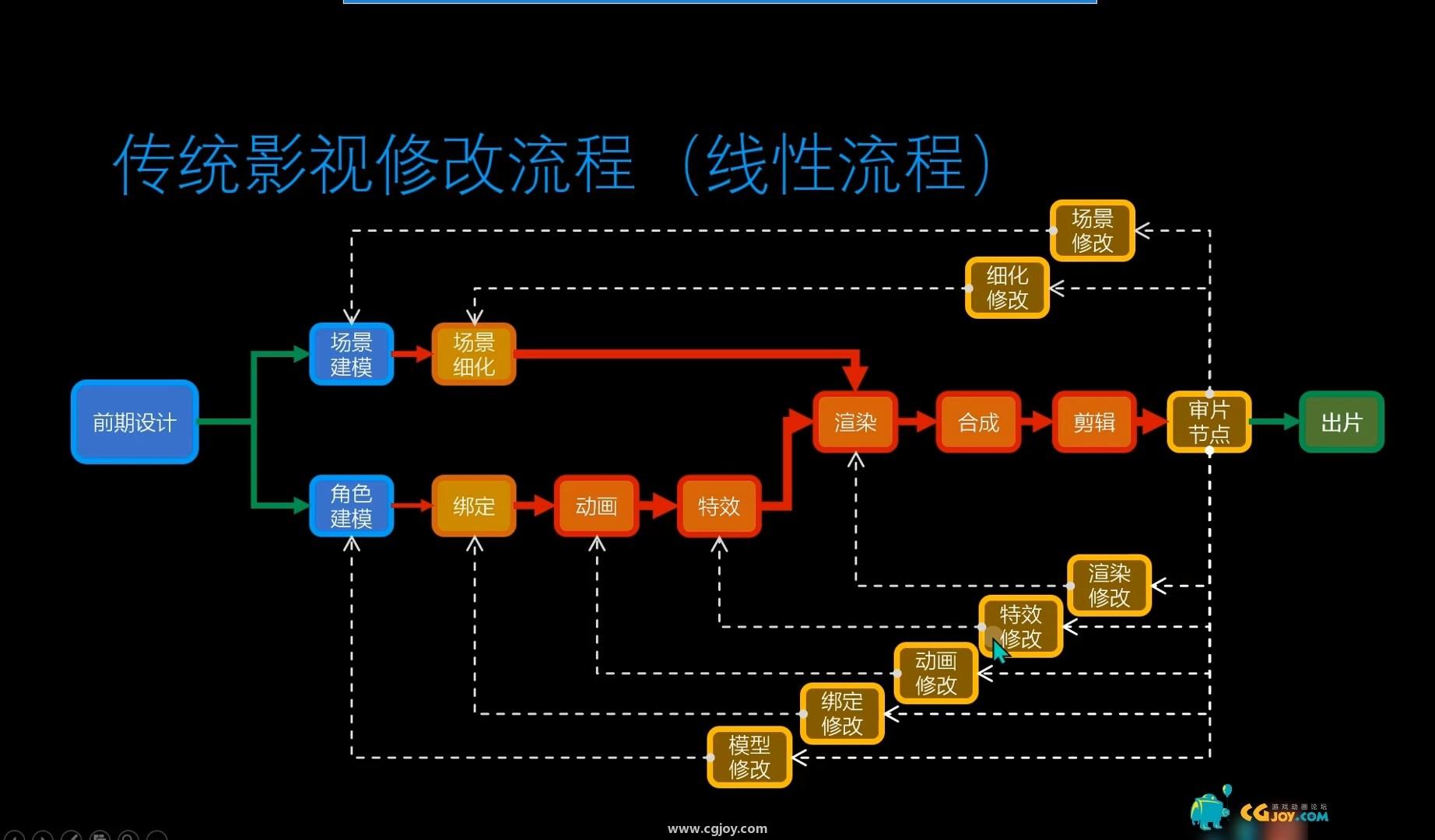 《虚幻引擎CG制作技术》——虚幻引擎的优势及界面介绍.mp4_20200102_231219.841.jpg