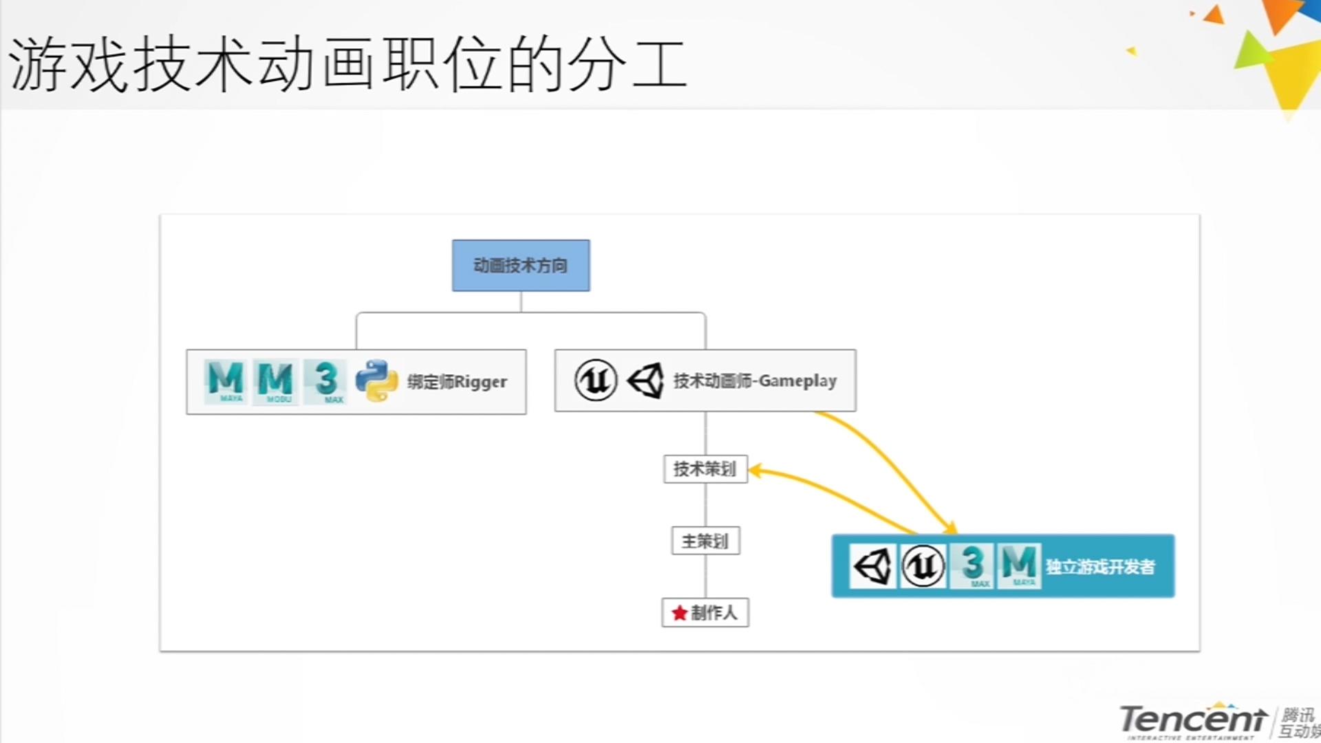 腾讯光子&cgjoy 3D游戏引擎动画管线原理及应用.mov_20210407_113840.955.jpg