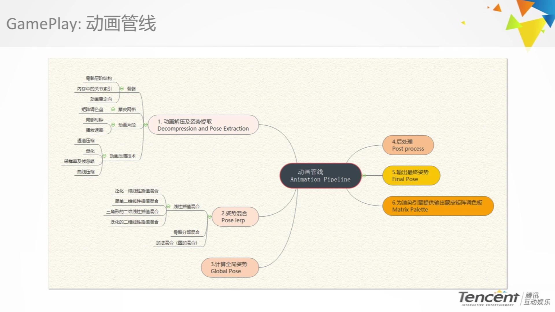 腾讯光子&cgjoy 3D游戏引擎动画管线原理及应用.mov_20210407_120044.773.jpg