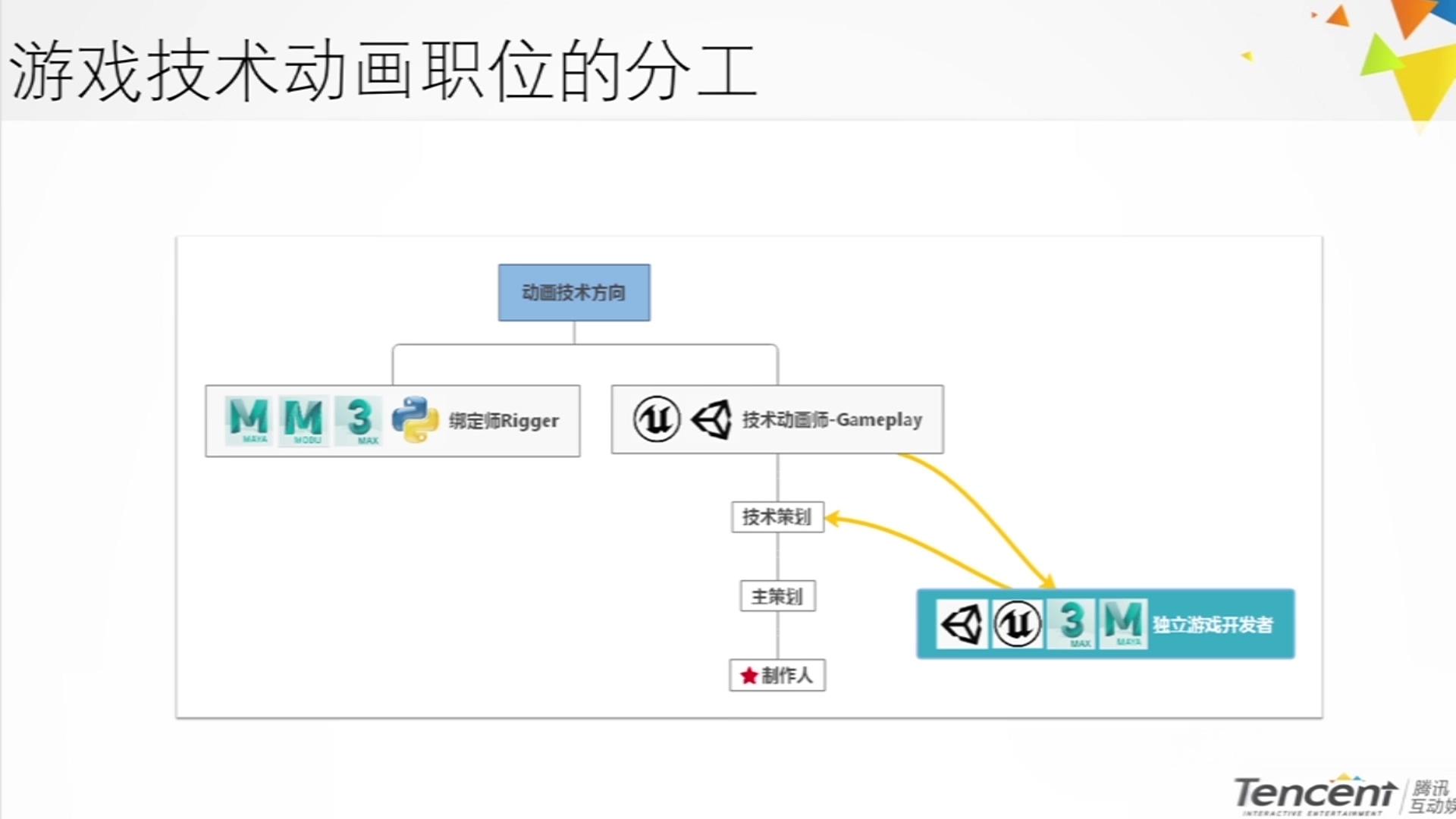 腾讯光子&cgjoy 3D游戏引擎动画管线原理及应用.mov_20210407_120059.035.jpg