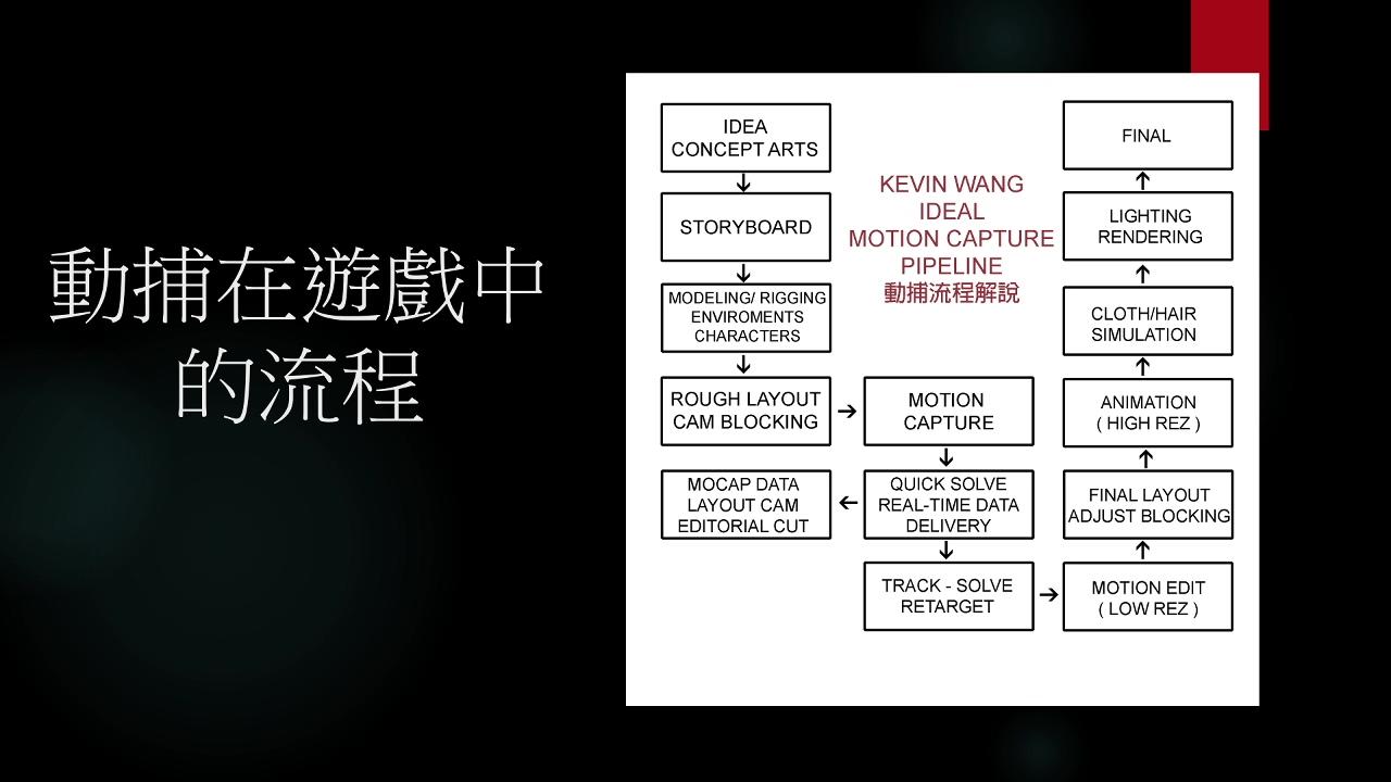 Kevin老师的动捕课程.mp4_20210415_120728.806.jpg