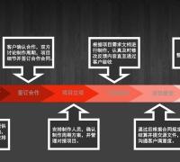 成都星蓉腾承接2D原画 3D模型 次时代制作 档期充足 详询qq455119149