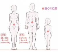 对于小白来说动漫人物的体态怎么画?人物的姿势怎么画?